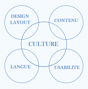 Schéma culture et Design d'un site web