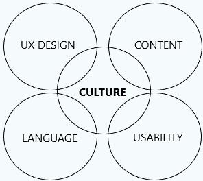 Culture et webdesign, marketing digital à l'international